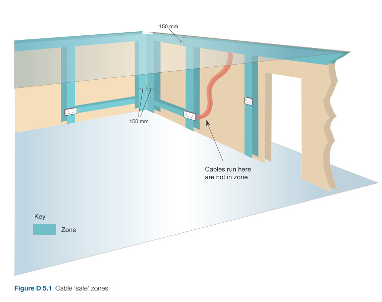 Cable Safe Zones | From Wiley's Guide to 17th Edition Wiring ... on