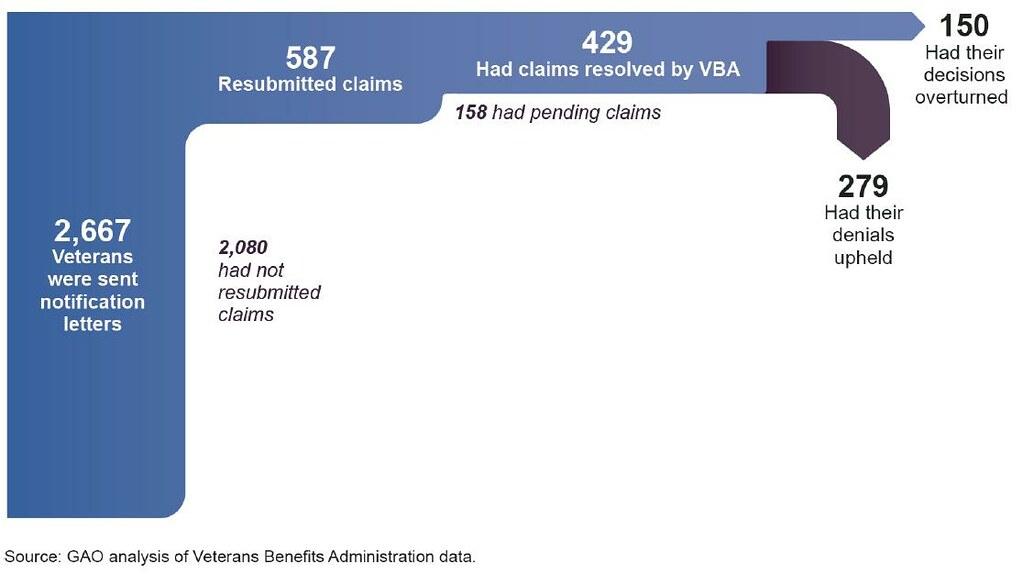 Figure 6 Number Of Veterans Sent Notification Letters Reg