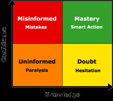 Confidence Knowledge Quadrants | by sinosplice