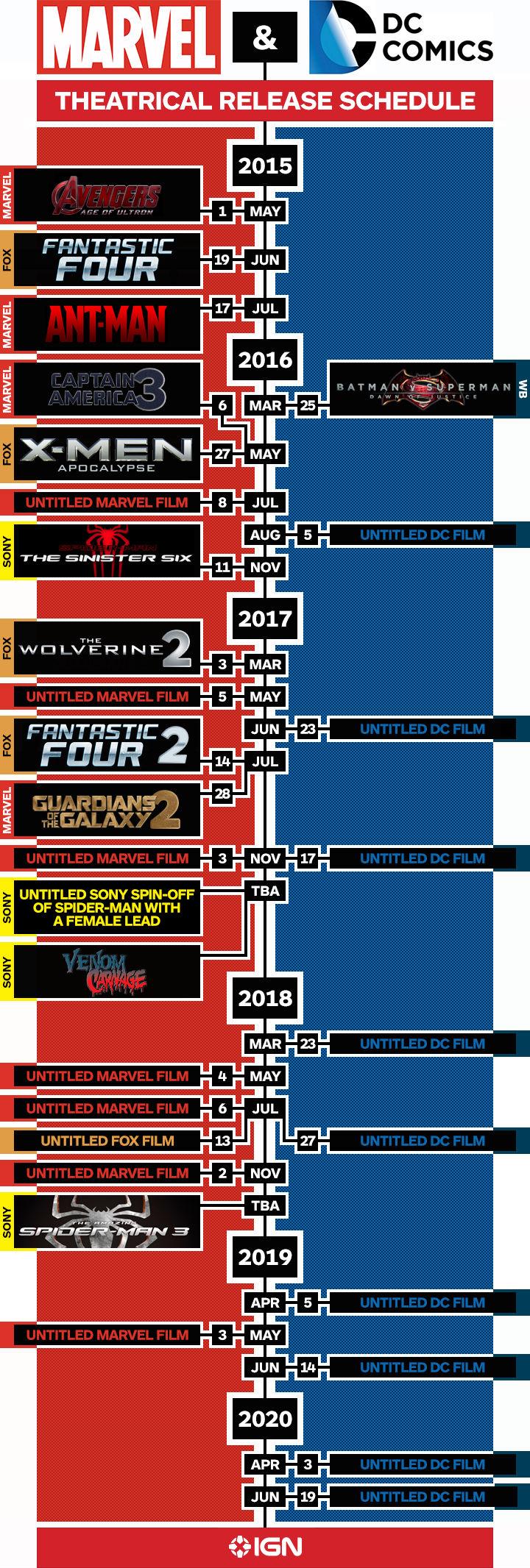 DC & Marvel filmy