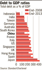 Debt to GDP ratios