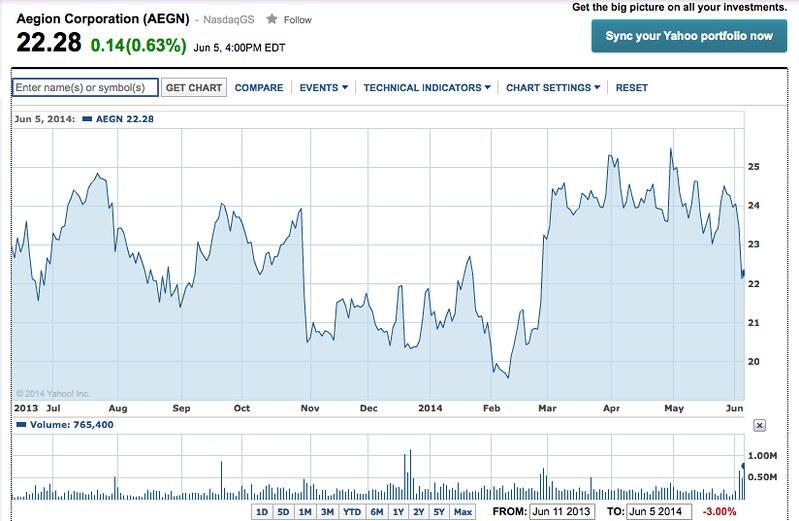 www.finance.yahoo.com chart