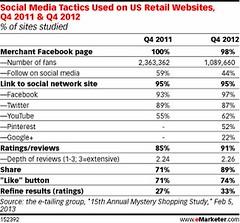 Automotive Social Media Marketing