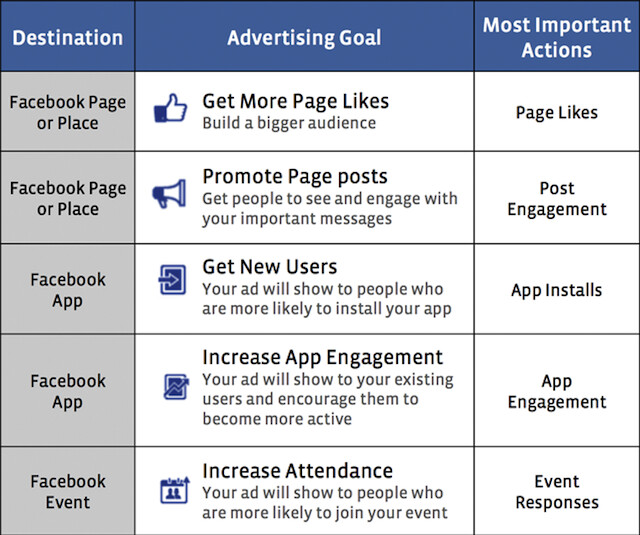facebook-ads-manager-campaign-goals | Automotive Social Medi