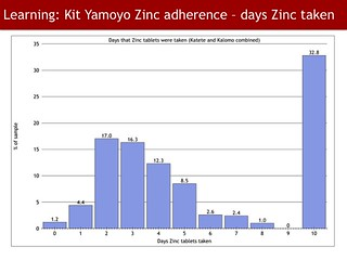 Kit Yamoyo Design Review - Zinc use | by ColaLife