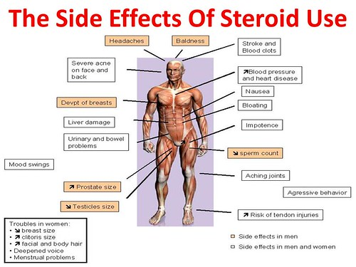 Side effects of steroids | by UnderstandingMyositis
