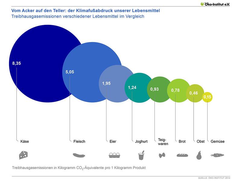 Treibhausgasemissionen verschiedener Lebensmittel im Vergleich