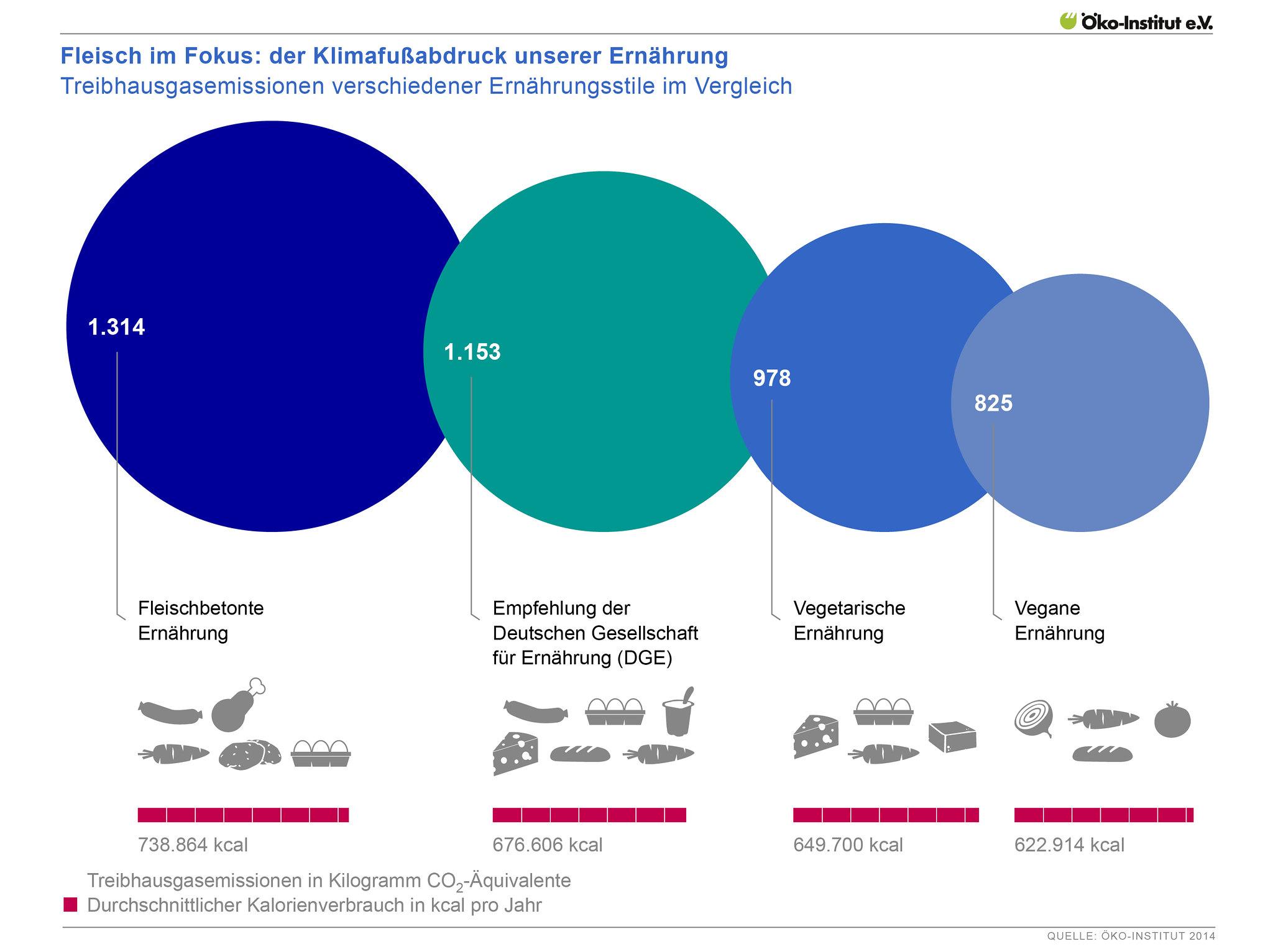 Treibhausgasemissionen verschiedener Ernährungsstile im Vergleich
