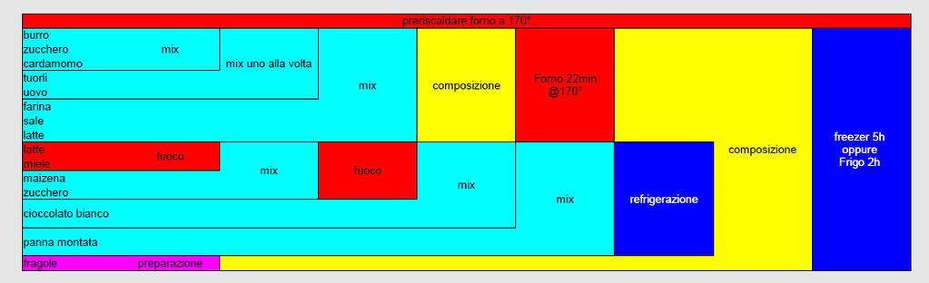 nassi–shneiderman diagram - semifreddogelato | by salecaramello