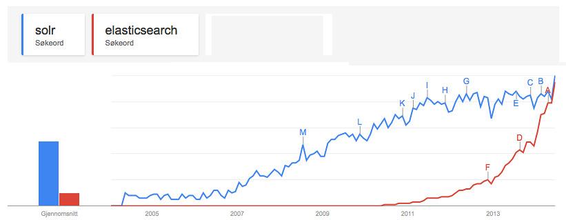 Resultado de imagen para Google Trends
