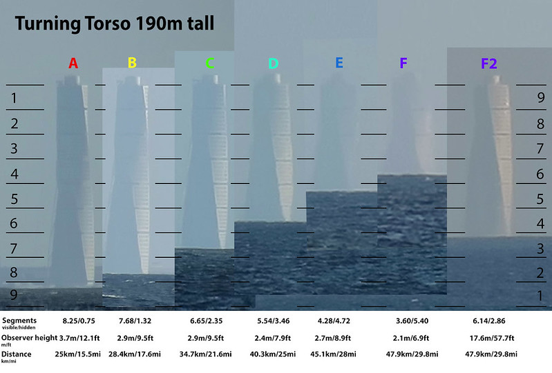 Amount obscured of Turning Torso