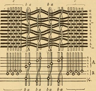 """Image from page 239 of """"Technology of textile design. Being a practical treatise on the construction and application of weaves for all textile fabrics, with minute reference to the latest inventions for weaving. Containing also an appendix showing the ana 