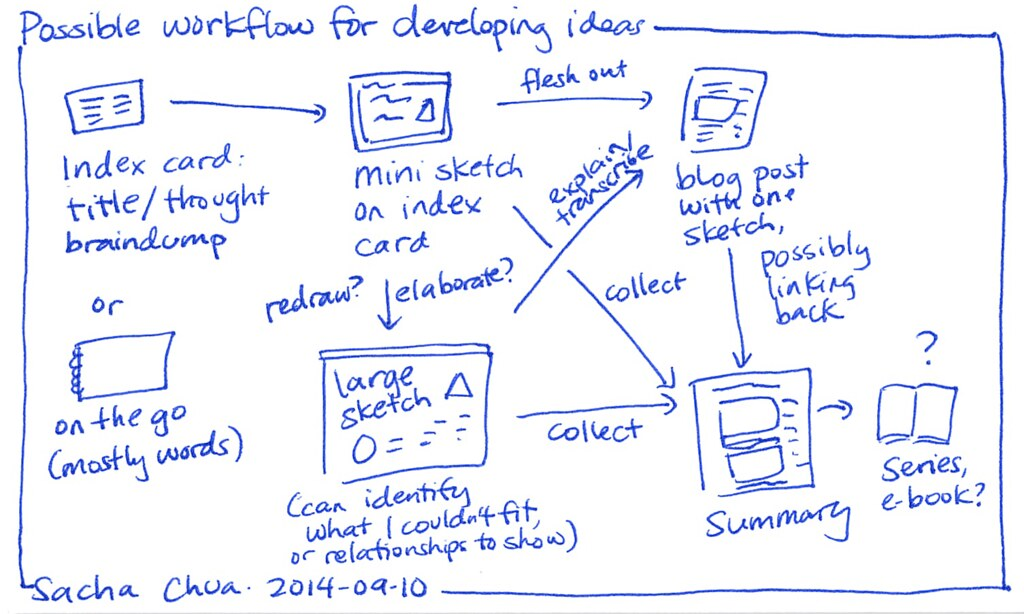 2014-09-10 Possible workflow for developing ideas | Blogged ...