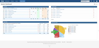 Project Executive Summary Reports | by Nguyen Vu Hung (vuhung)