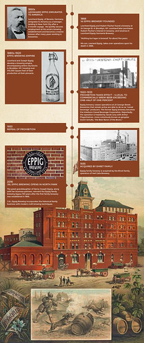 eppig-history-infographic | by jbrookston