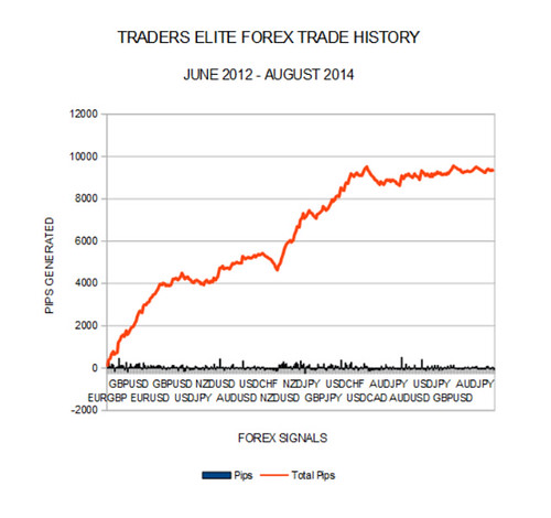 Traderselite.Com Review – Is Traders Elite System Worth Trying?