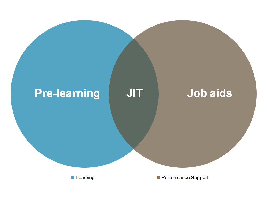 Venn diagram showing the intersection of learning and performance support at JIT