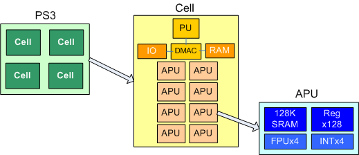 Cell Architecture