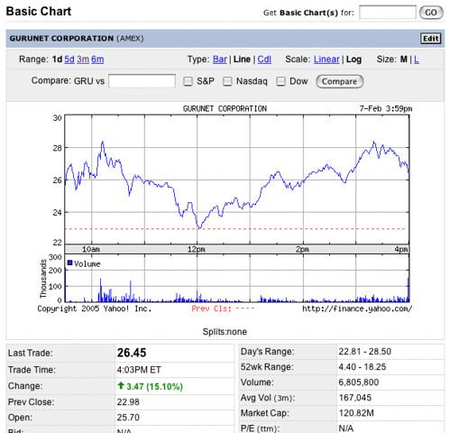 Observe the mighty Kottke Effect on GuruNet's stock price   by jkottke
