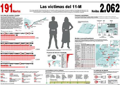 VICTIMAS 11-M