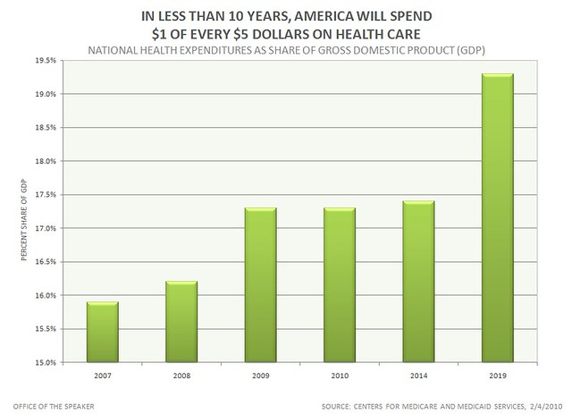 In less than 10 Years, AMERICA will Spend $1 of Every $5 D