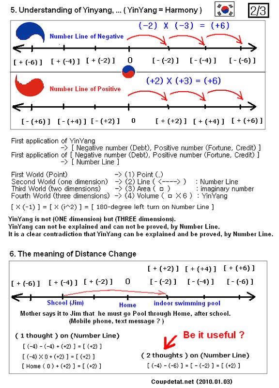 (English) Construction of theory in Negative number and Positive number, on Number line (2/3).