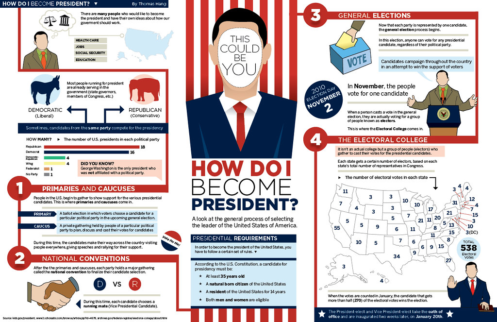 How Do I Become President? | An infographic detailing the pr