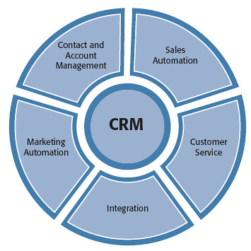 CRM Components | CRM Components: Sales Automation, Customer … | Flickr
