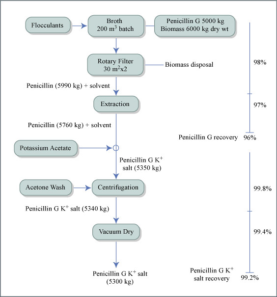 recovery flow diagram recovery of penicillin g from 200 m³\u2026 flickr