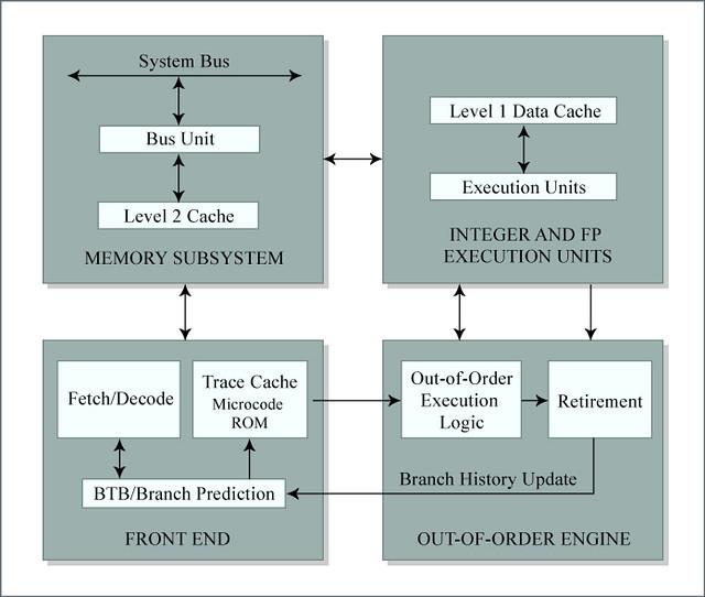 Pentium 4 Block Diagram   Block diagram of the Pentium 4. Fo…   FlickrFlickr