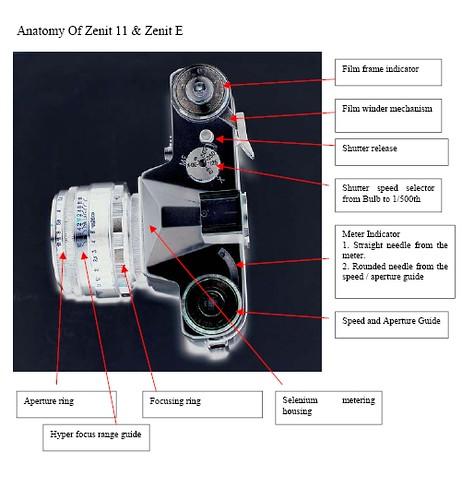 The Anatomy of Zenit 11 & Zenit E