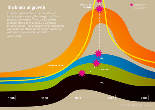 Limits of growth | by allispossible.org.uk