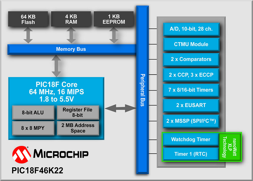 Block Diagram Of 16 Bit Microcontroller - Wiring Diagram Completed