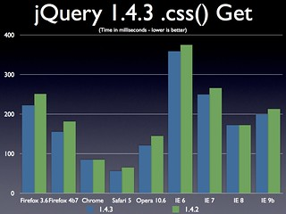 jQuery 1.4.3 .css() Getting a Value | by John Resig