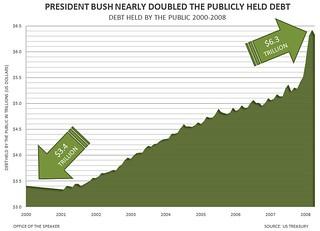 President Bush Nearly Doubled the Publicly Held Debt | by Speaker Nancy Pelosi