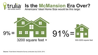 Trulia.com Is the McMansion Era Over? Infographic | by truliavisuals