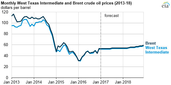 Monthly West Texas Intermediate and Brent crude oil prices… | Flickr