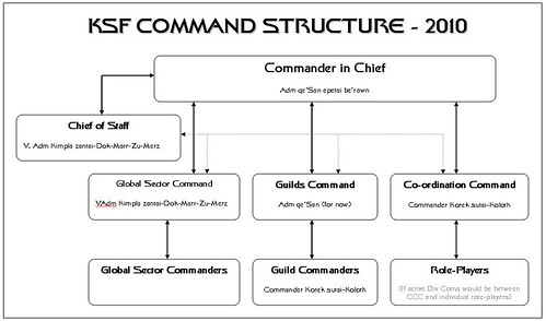 KSF_Command_Structure_2010
