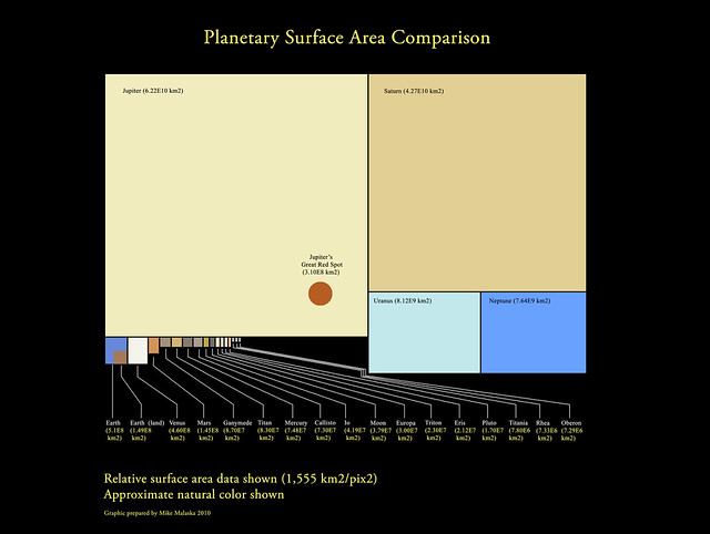 Planetary Surface area comparison