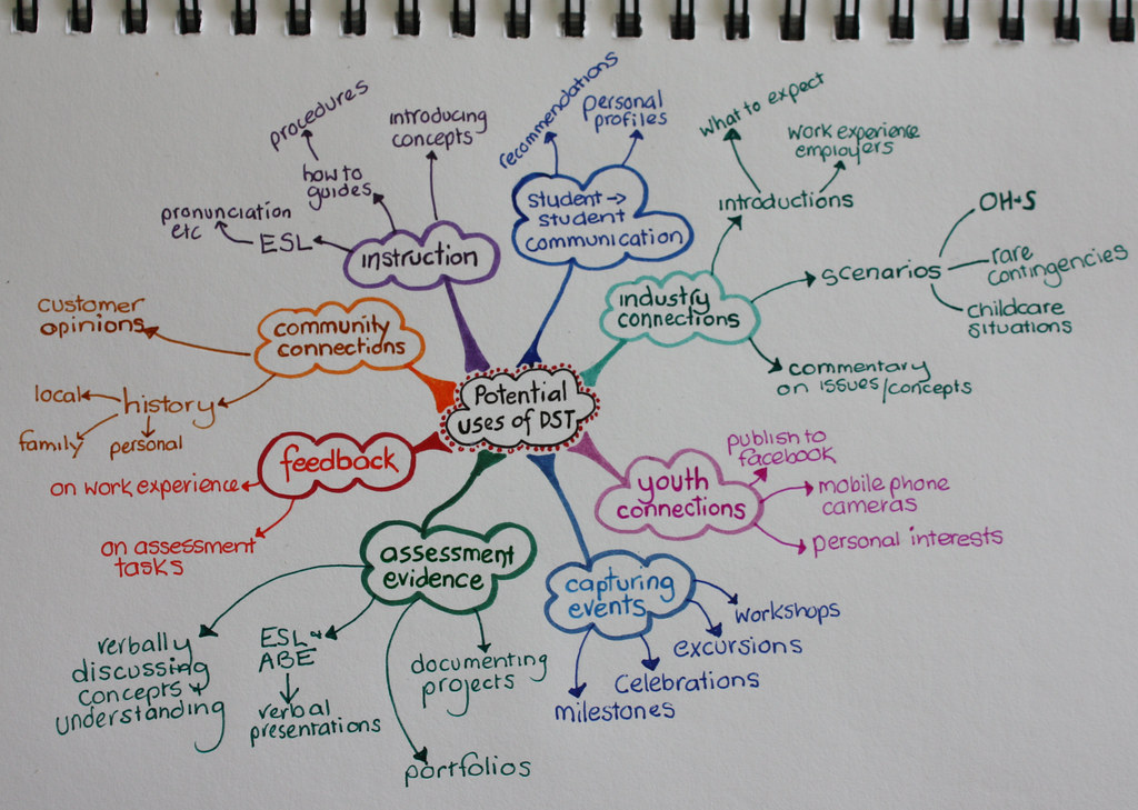 uses of DST mindmap | A tidied up version of a brainstorm wi
