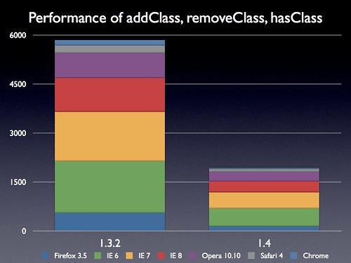 Performance of addClass, removeClass, and hasClass | by John Resig