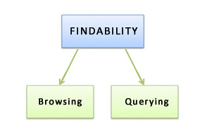 Optimal findability by accommodating querying and browsing search behaviors