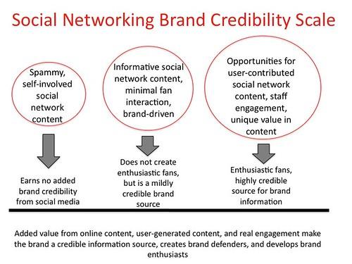 Social Network Brand Credibility Scale | by askdebra