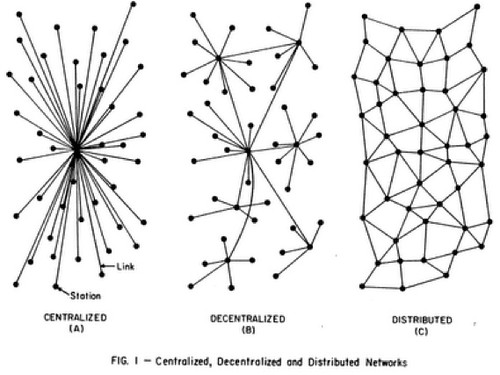 Centralized, Decentralized, Distributed | by caseorganic