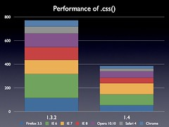 Performance of .css()   by John Resig