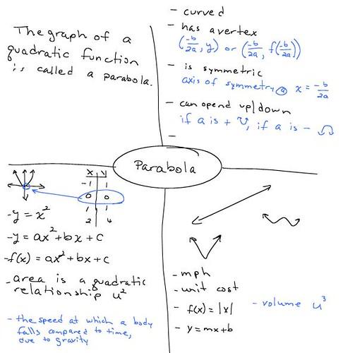 parabola frayer