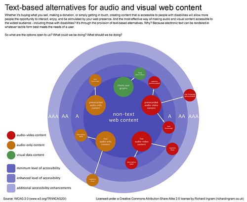 Text-based alternatives for audio and visual web content | by richardjingram