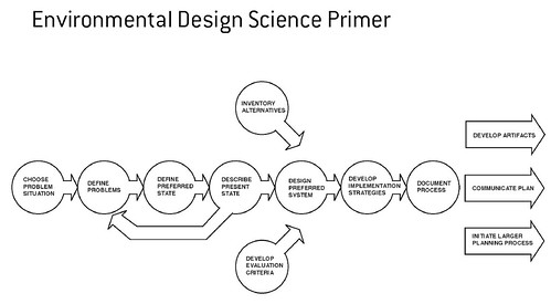 environmental design science primer | by bilateral
