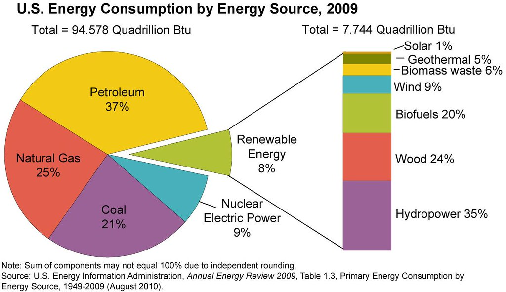 Us Energy Sources >> Pie Chart U S Energy Consumption By Energy Source 2009