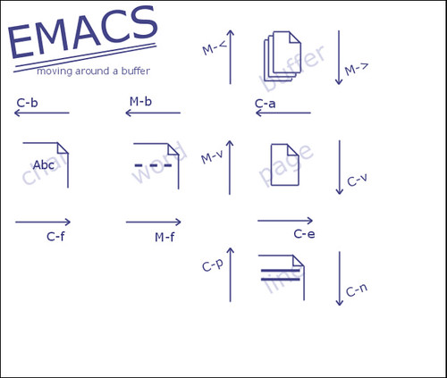 EMACS Movement Cheat Sheet 2 | Quick reminder for moving aro